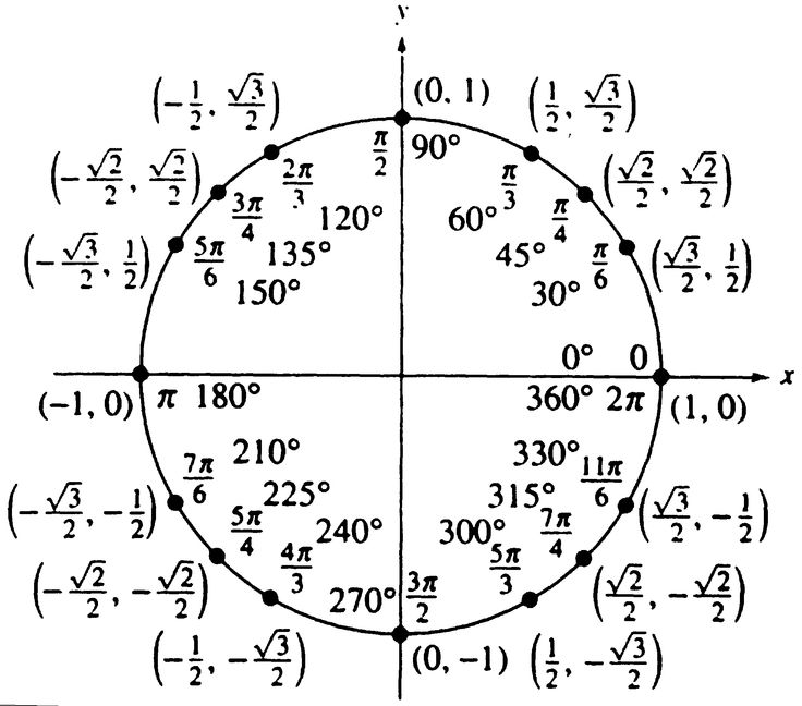 Pre Cal Summer Practice Unit Circle Six Trig Functions - unit circle chart
