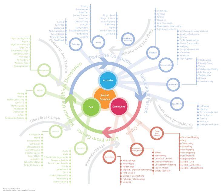 Social Ecosystem | http://www.emdezine.com/deziningInteractions/wp-content/uploads/2009/10/SocialEcosystemDiagram.png