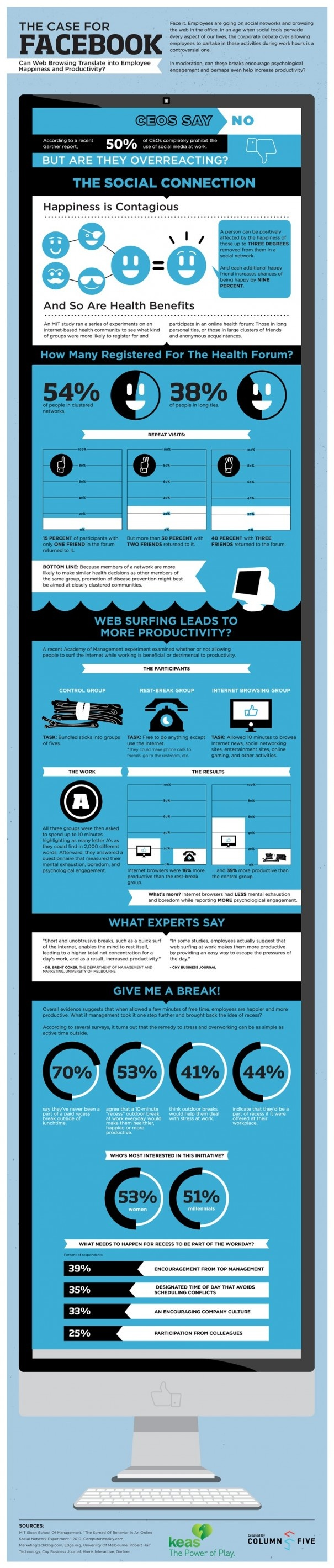 Why company should allow social media during work    love the graphic go here for more info  www.alturl.com/mavut