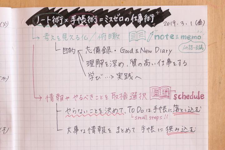 ノート術 手帳術 ミスゼロ仕事術 手帳術 仕事術 A5 バインダー