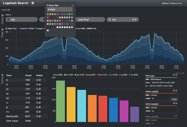 Business Intelligence data dashboard by ElasticSearch