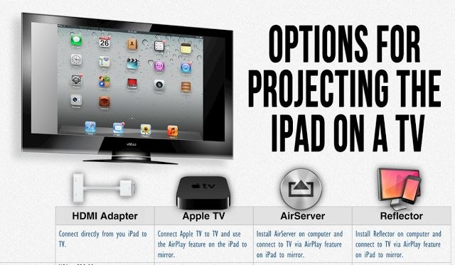 Apps in Education: IWB, Mirroring Apps or Apple TV? Big iPad Decisions
