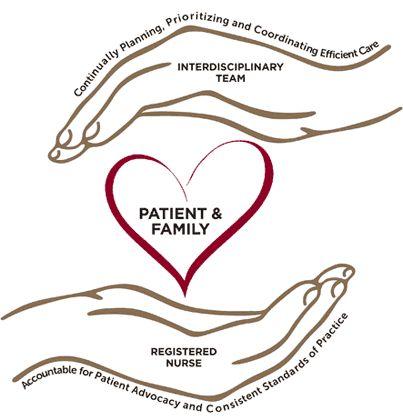 nursing compassion hands nursing care delivery system