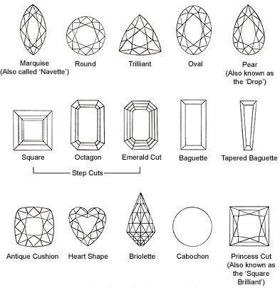 gemstone shape diagram | Rocks & Co. | Rocks Library | The Clever Gem Buyer | A Cut Aboveya