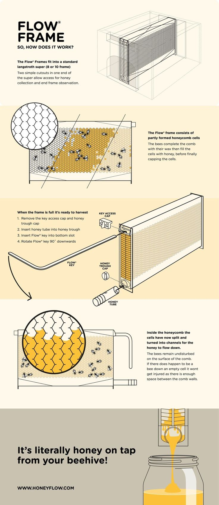 How to make a moisture quilt for a langstroth hive honey - Moisture Quilt For A Langstroth Hive See More How Flow Works The Flow System Is A Whole New Way Of Extracting Honey From Langstroth
