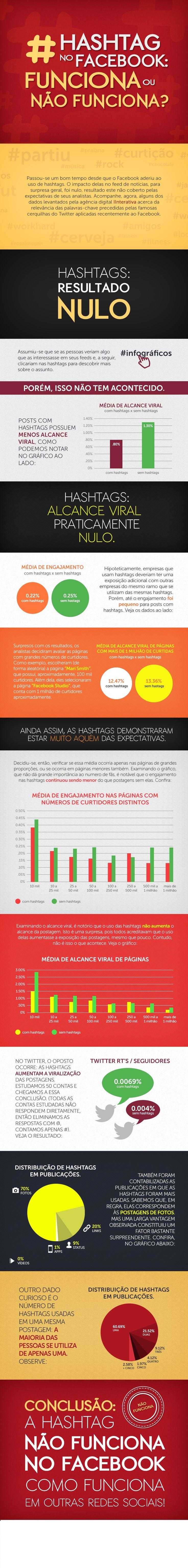 Informações levantadas pela Interativa mostram que impacto das hashtags no Facebook é nulo, enquanto no Twitter é eficaz.