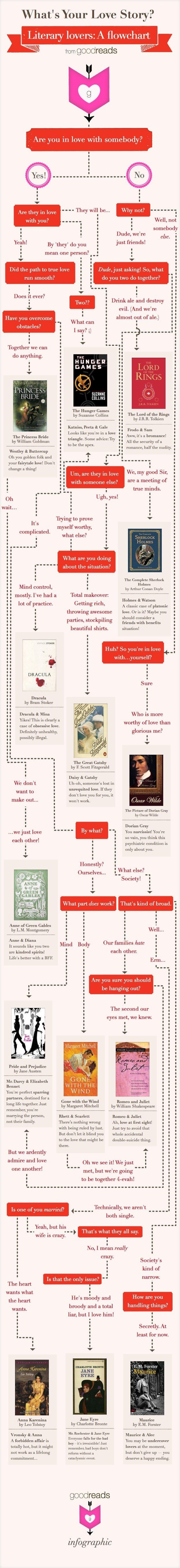 A flowchart to find your (literary) love story.   15 Insanely Useful Diagrams For Book Lovers