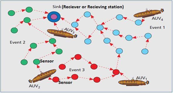Securing underwater wireless communication networks