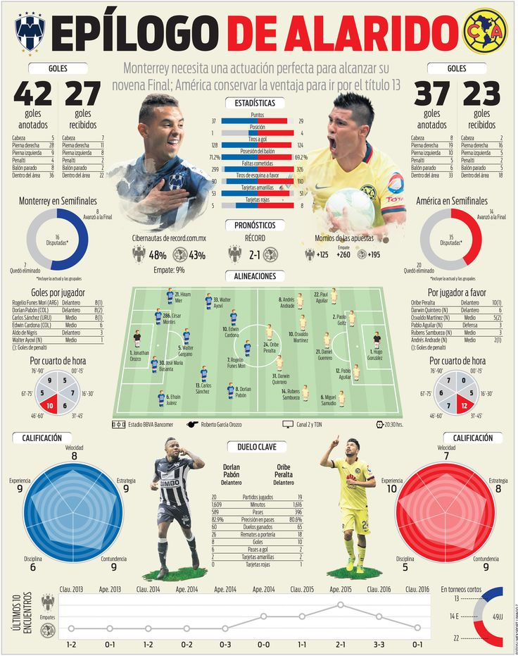 Disfruta la previa en números del Monterrey vs América
