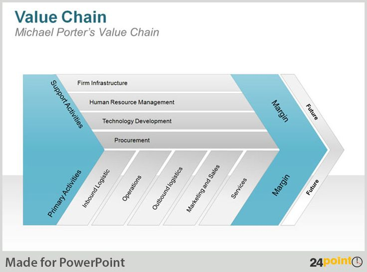 michael porter s value chain final The value chain was introduced by michael s porter in 1985 in the book competitive advantage the value chain is used to analyze the flow of value-adding.