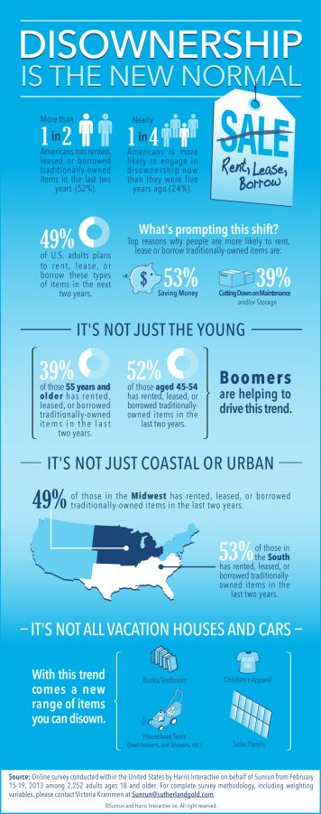 Disownership is the new normal (infographic)
