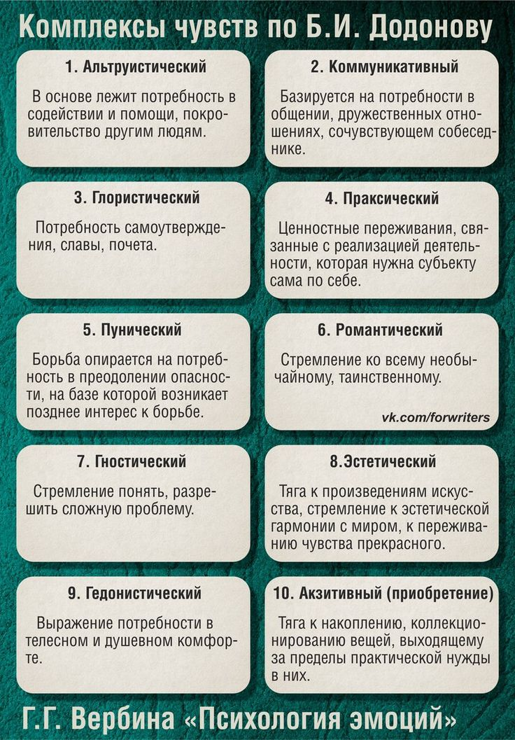 Психология персонажа