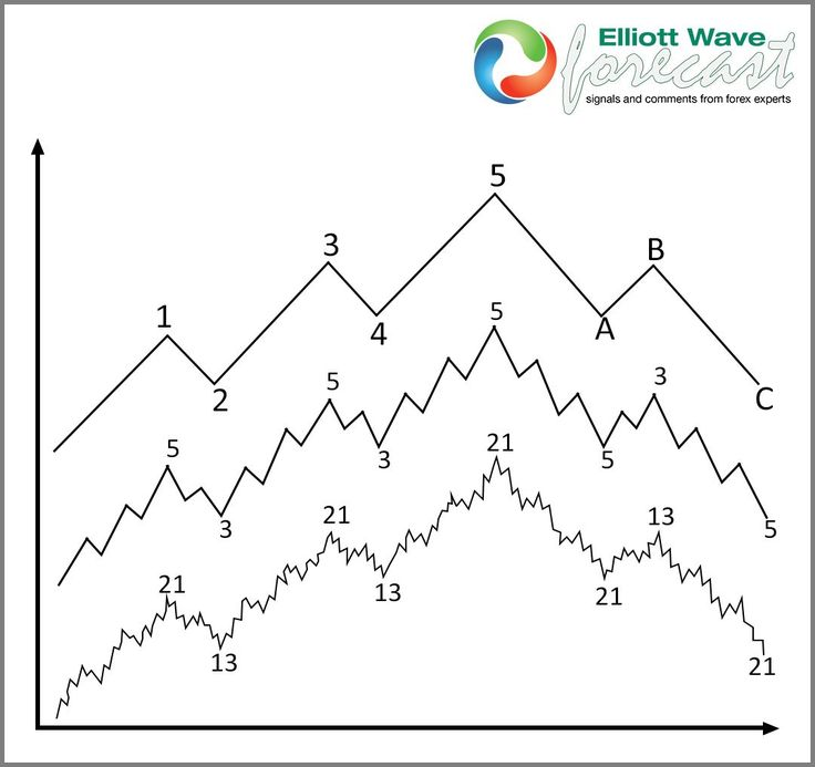 how to draw wave theory chart