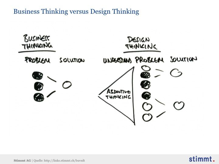 33 best images about design thinking on pinterest for Waterfall vs design thinking