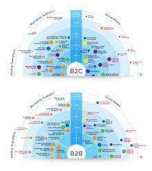 Digital Marketing Capabilities Roadmap