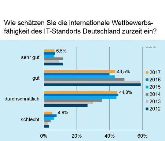 Risiken der digitalen Transformation werden als hoch eingeschätzt. Die eigene Einschätzung zum IT-Standort Deutschland im internationalen Wettbewerb ist nur eher durchschnittlich. Das geht aus einer aktuellen VDI-Umfrage unter IT-Experten hervor. Vor fünf Jahren wurde die Wettbewerbsfähigkeit noch vorwiegend als gut befunden. Ein Grund dafür sind Risiken, die mit der digitalen Transformation zusammenhängen.   #digitale Transformation #IT-Branche #IT-Standort Deutschl