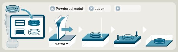 Additive Manufacturing how it works