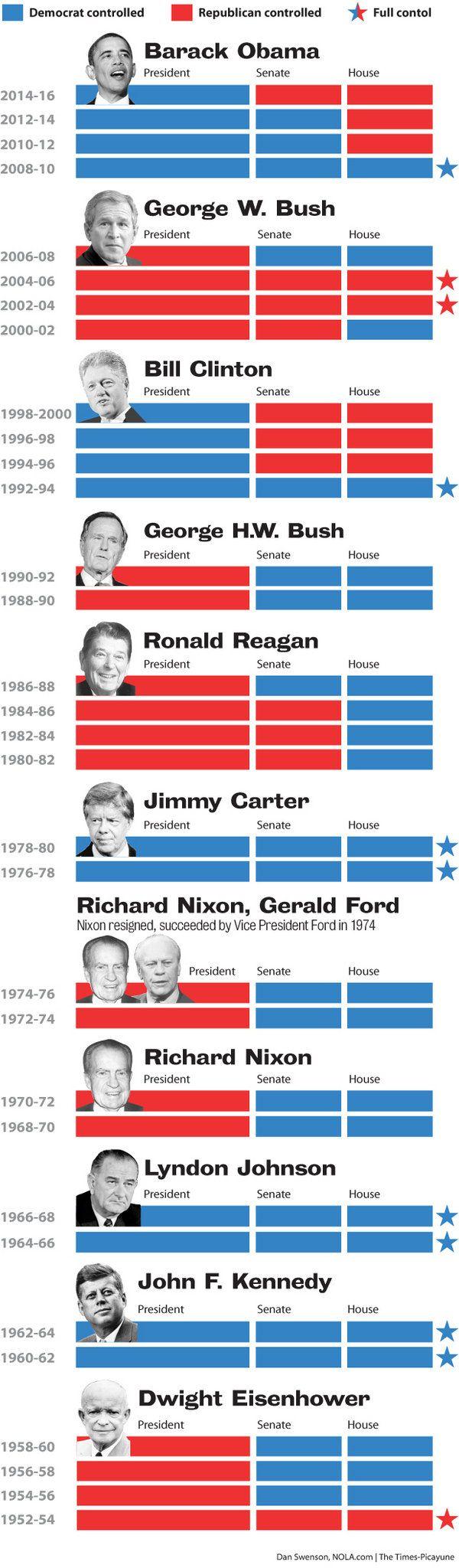 US balance of power
