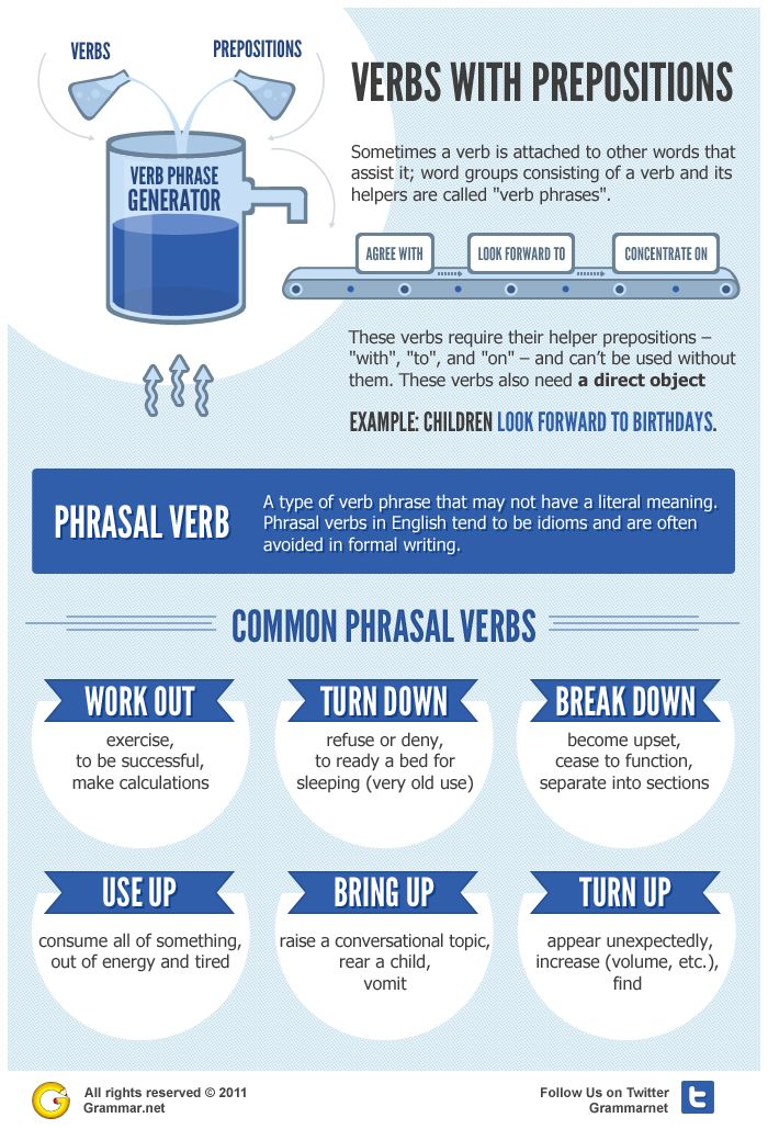 Chart about Verbs with Prepositions (Common Phrasal Verbs). Visit www.englishtailored.co.uk to find out more about our partner schools.