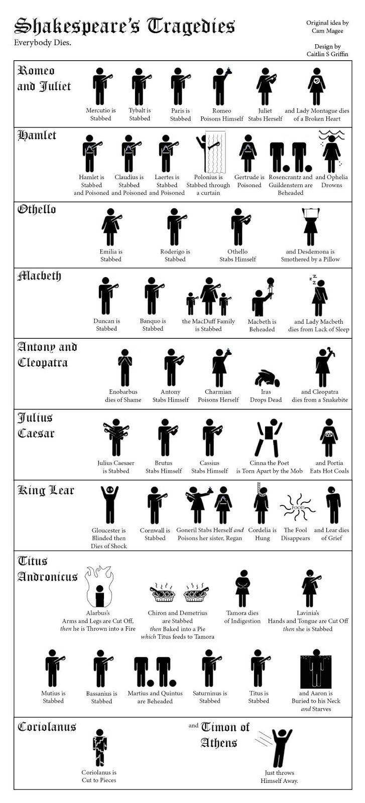 Shakespeare and his tragedies in a nutshell. :) Love this, straight to the point!