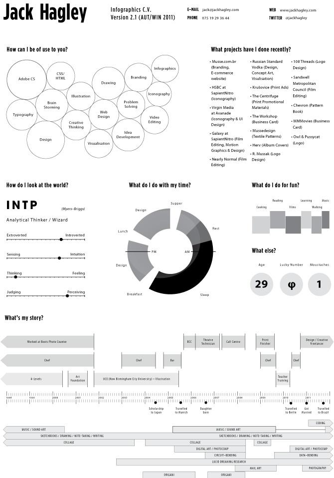20 exemplos de Curriculos Infográficos para se diferenciar na hora de buscar emprego