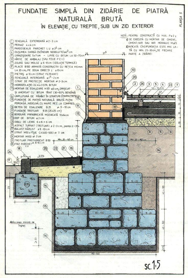Fundatie continua din zidarie de piatra in elevatie cu trepte   Casa Si Design