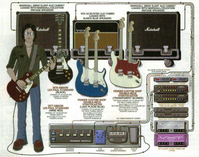 Dean DeLeo s Rig   Guitarist s Rigs   Pinterest   Dean o