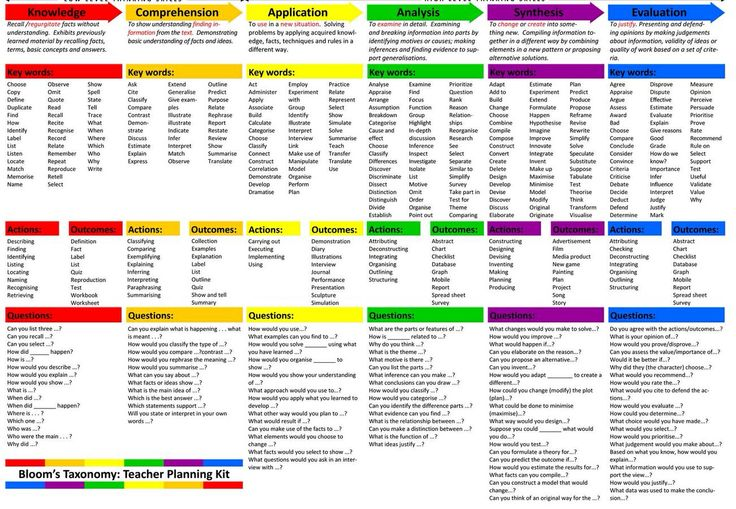 the taxonomy of metacognition pdf