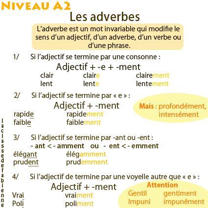 La classe de Fabienne: Les adverbes