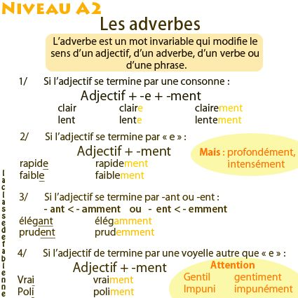 Les adverbes en -ment: