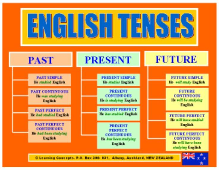 Verbs Chart - English Grammar: English Tenses, Learn English, English ...