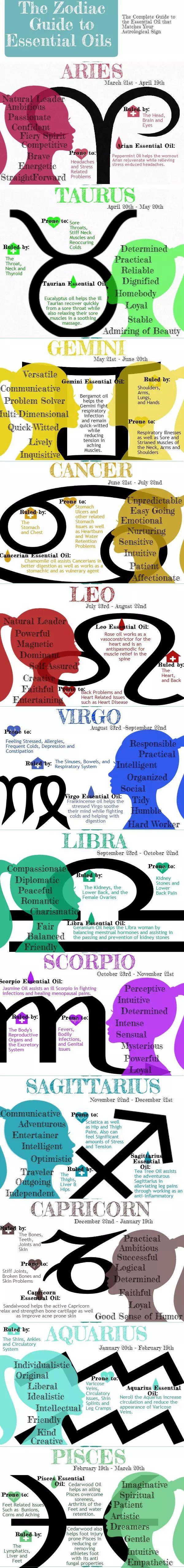 Zodiac of Essential Oils