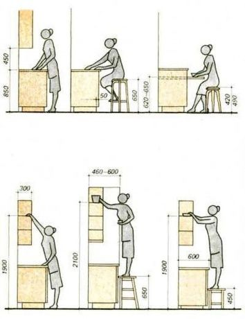 Výsledek obrázku pro výška kuchyňské linky