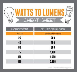Find the Equivalent Wattage of CFL, LED, and Halogen Bulbs with This Cheat Sheet: 022112 Lumenchart Jpg, Cheat Sheets, Incandescent Bulbs, Lightbulbs Cheat, Cfl Lights, Lights Bulbs, Halogen Bulbs, Lumen Cheat, Cfl Bulbs