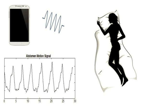 ApneaApp utilizza l'altoparlante di uno smartphone e un microfono per emettere e ricevere  onde sonore non udibili (foto Università di Washington)