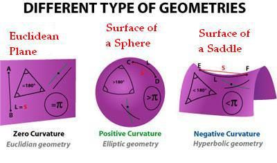 non-Euclidean geometry... can help students better understand the properties of Euclidean Geometry.