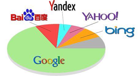 Percentuali d'uso mondiale dei Motori di Ricerca #SearchEngine - www.cosedelweb.it/come-fare-seo-su-bing