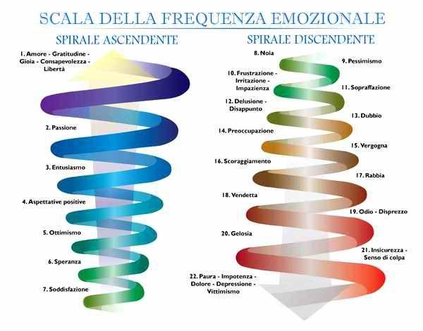 scala-frequenza-emozionale
