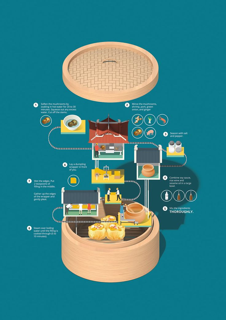 Delicious Recipes Infographics:  Siu mai by Jing Zhang