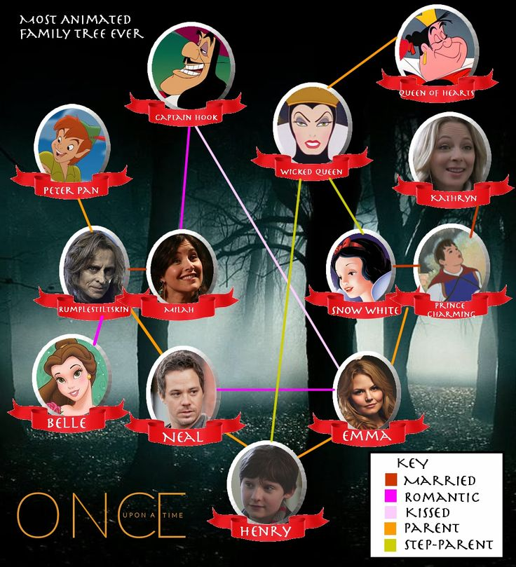 once upon a time family tree   Most Animated Family Tree Ever