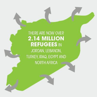 October 2013 #syria #refugees #infographic