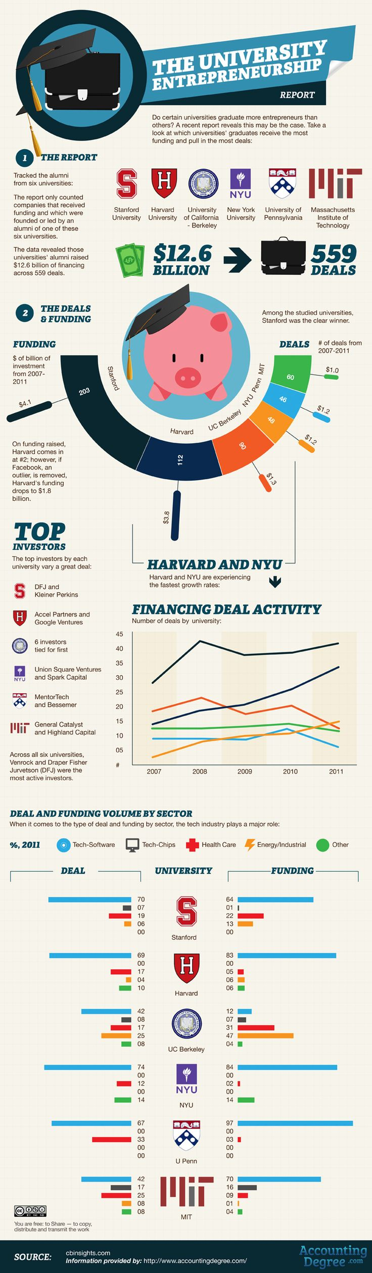 The University Entrepreneurship Report: which US university's students get the most funding? #infographic