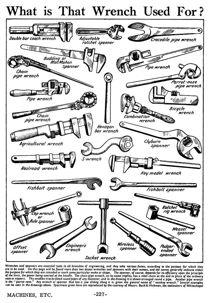 Wrenches Their Uses And Wrenches And Their Uses Wrenches And Their Uses Wrenches And Their Uses Garage Tools Antique Tools Tools And Equipment
