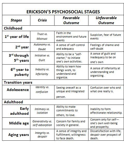 erik erikson stages of development chart | Here is Erikson's theory, as it applies to humans, in a nutshell: