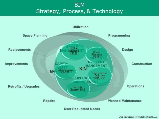 Definition of #BIM