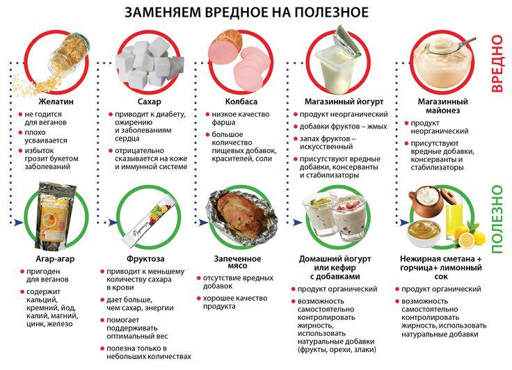 Здоровая пища юмор: 16 тыс изображений найдено в Яндекс.Картинках