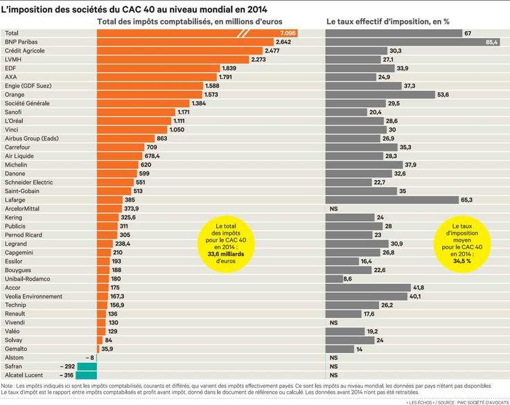 Impôts: ce que paient les entreprises du CAC40