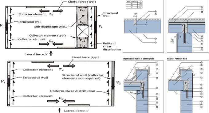 This Is A Useful Technical Brief For All The Civil Engineers That Briefly Explains The Concept Of Reinforced Concrete Design Building Design Design Build Firms