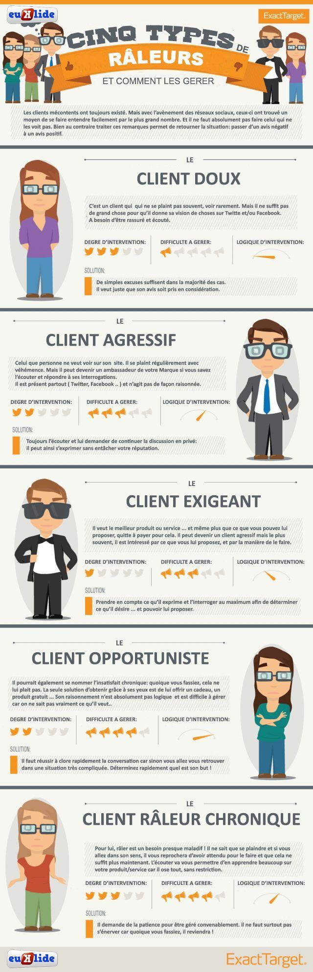 #RelationClient les 5 profils clients mécontents, comment les gérer sur les #ReseauxSociaux? Car ne l'oublions pas le client est roi !