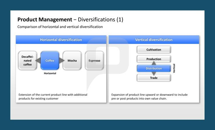 Product diversification strategy ppt